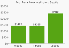 Graph of average rent prices for Wallingford Seattle