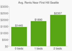 Graph of average rent prices for First Hill Seattle