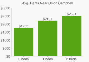 Graph of average rent prices for Union Campbell