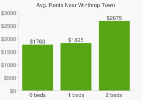 Graph of average rent prices for Winthrop Town