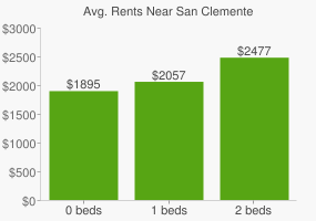 Graph of average rent prices for San Clemente