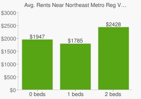 Graph of average rent prices for Northeast Metro Reg Vocational High School