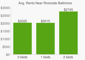 Graph of average rent prices for Riverside Baltimore