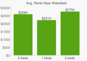 Graph of average rent prices for Wakefield