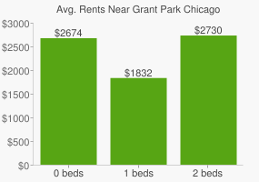 Graph of average rent prices for Grant Park Chicago