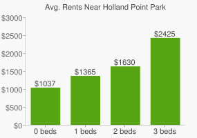 Graph of average rent prices for Holland Point Park