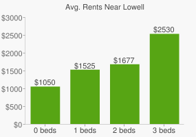 Graph of average rent prices for Lowell