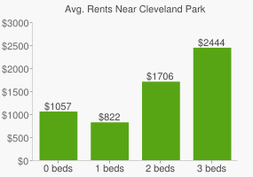Graph of average rent prices for Cleveland Park