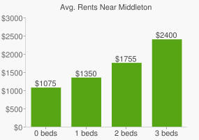 Graph of average rent prices for Middleton