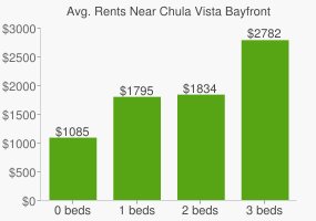 Graph of average rent prices for Chula Vista Bayfront Park