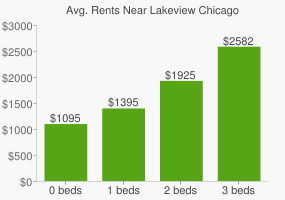 Graph of average rent prices for Lakeview Chicago