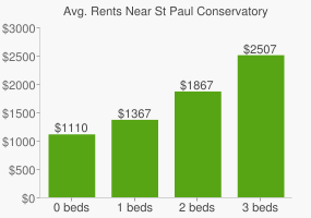 Graph of average rent prices for St Paul Conservatory Performing Art High School