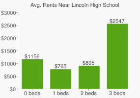 Graph of average rent prices for Lincoln High School