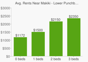 Graph of average rent prices for Makiki - Lower Punchbowl - Tantalu Honolulu
