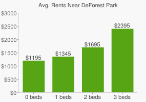 Graph of average rent prices for DeForest Park