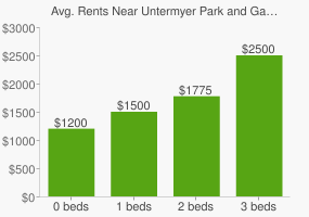 Graph of average rent prices for Untermyer Park and Gardens