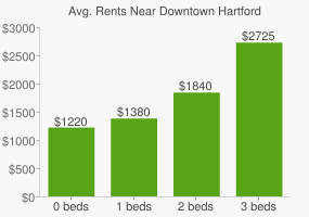Graph of average rent prices for Downtown Hartford