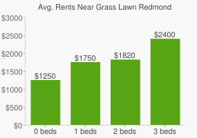 Graph of average rent prices for Grass Lawn Redmond