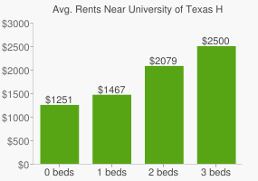 Graph of average rent prices for University of Texas Health Science Center - Houston