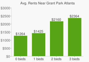 Graph of average rent prices for Grant Park Atlanta