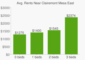 Graph of average rent prices for Clairemont Mesa East San Diego