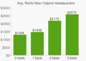 Graph of average rent prices for Calpine Headquarters
