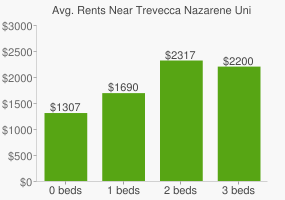 Graph of average rent prices for Trevecca Nazarene University