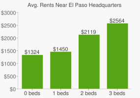 Graph of average rent prices for El Paso Headquarters