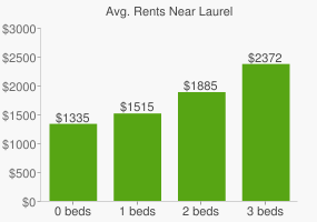 Graph of average rent prices for Laurel