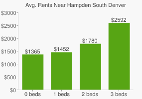 Graph of average rent prices for Hampden South Denver