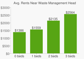 Graph of average rent prices for Waste Management Headquarters