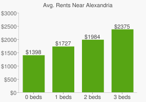 Graph of average rent prices for Alexandria