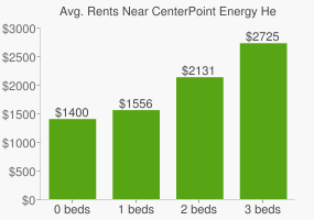 Graph of average rent prices for CenterPoint Energy Headquarters
