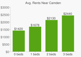 Graph of average rent prices for Camden