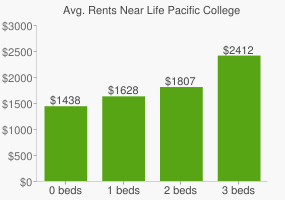Graph of average rent prices for Life Pacific College