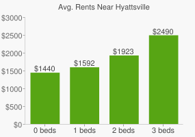Graph of average rent prices for Hyattsville