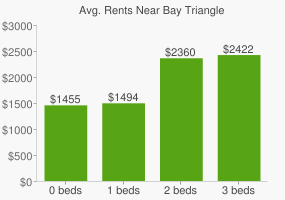 Graph of average rent prices for Bay Triangle