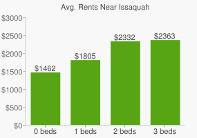 Graph of average rent prices for Issaquah