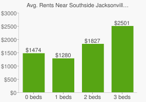Graph of average rent prices for Southside Jacksonville