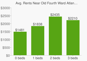 Graph of average rent prices for Old Fourth Ward Atlanta
