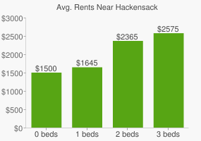 Graph of average rent prices for Hackensack