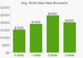 Graph of average rent prices for New Brunswick