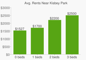 Graph of average rent prices for Kisbey Park