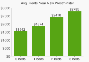 Graph of average rent prices for New Westminster