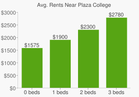 Graph of average rent prices for Plaza College