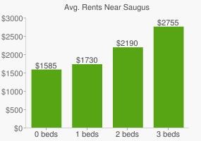 Graph of average rent prices for Saugus
