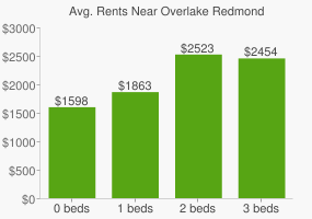 Graph of average rent prices for Overlake Redmond