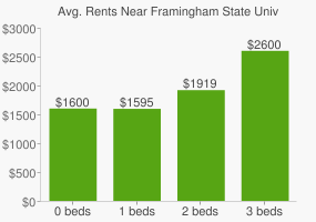 Graph of average rent prices for Framingham State University