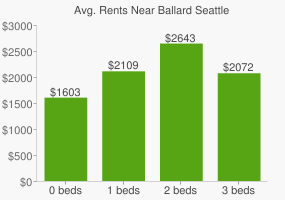 Graph of average rent prices for Ballard Seattle