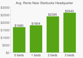 Graph of average rent prices for Starbucks Headquarters